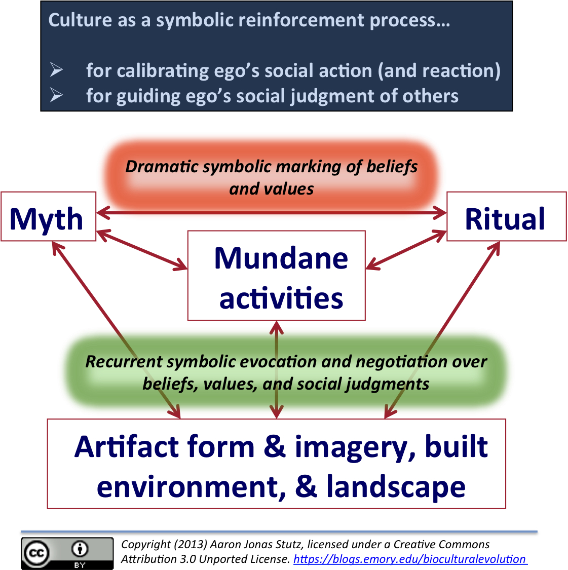 Culture An Overview The Biocultural Evolution Blog