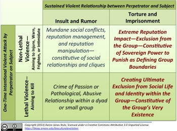 Violence is not just about interpersonal conflict and reputation management in small groups. It is also about being part of and being affected by dramatic narratives of the very sovereign power of the group or its leadership.