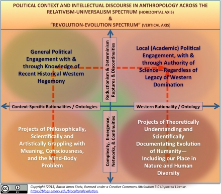 anthropological intellectual trends