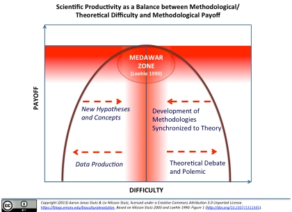 "The ""Medawar Zone""--as dubbed by ecologist Craig Loehle (1990)--refers to the scientific sweet spot between theoretical and methodological difficulty (horizontal axis) and methodological yield, in terms of increasing knowledge, clarity of description, and power of explanation or prediction (y-axis). Because knowledge and insight require comprehensible theories and effective methods, intellectual progress--however measured, whether by quantity or complexity of phenomena explained or by level of mutual academic understanding of a difficult-to-grasp phenomenon--is often confounded by a tangle of theory and method too simple to address new or more complex phenomena."