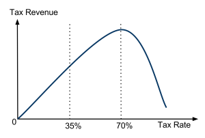An asymmetric Laffer Curve function: Trabrandt and Uhlig (2009) present theory and data to suggest that the tax rate for maximizing revenue without causing a decline in economic growth is surprisingly high. But the risk as you approach the optimum tax rate from the left (i.e. increase tax rates) is that you overshoot onto the slippery slope toward rapidly declining growth.