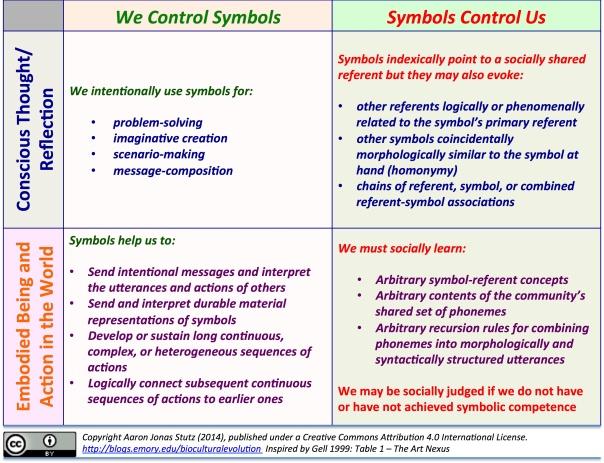 symbolic control