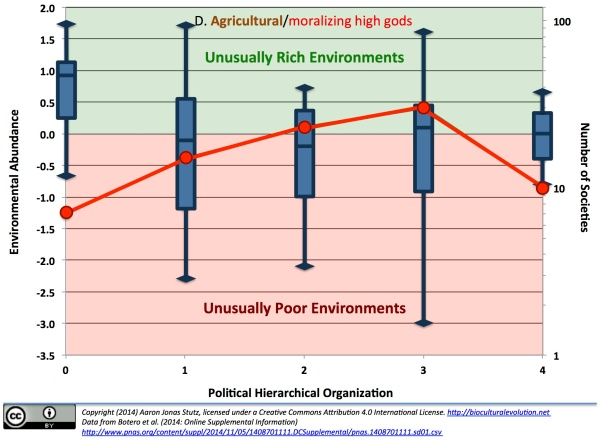 "Figures A-D summarize cross-cultural variation in: the economic basis of food acquisition or production; non-belief or belief in ""moralizing high gods""; the relative ecological productivity of the territories that different human societies occupy; and the frequency of societies with different levels of hierarchical political organization. For each figure, the horizontal axis charts societies according to their level of centralized hierarchical political organization; the right-hand vertical axis plots on a logarithmic scale the counts of societies falling into those political hierarchy ranked categories (shown by green and red connected circles); and the left-hand axis shows Botero et al.'s comprehensive measure of environmental abundance, with the society's latitude controlled for by ordinary least squares regression. Societies whose territory's abundance falls into the light green portion of each figure actually occupy unusually rich environments for their latitude. And by the same token, societies whose environmental abundance falls in the pink portion of the figures actually occupy unusually poor habitats for their latitude. In general, Figures A & C emphasize that non-hierarchical or ""petty chiefdom"" hunter-gatherer, farming or mixed farming/herding societies who lack cultural beliefs or representations of moralizing high gods are the most common kinds of human society ... and all societies--regardless of sociopolitical centralization--that lack beliefs in moralizing high gods tend to occupy richer environments."