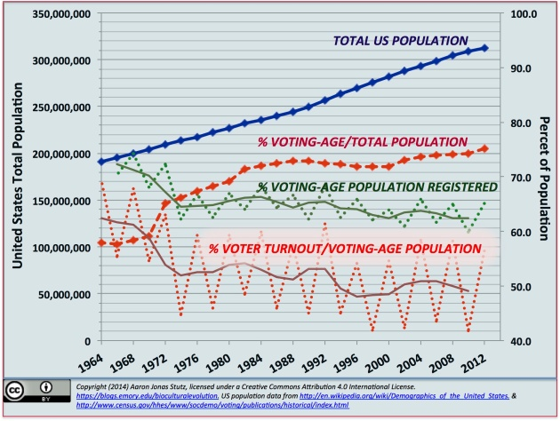 As the United States total population ages, the percentage of voting-age citizens will grow at the expense of the percentage of minors. In this context, historical trends suggest that voter registration and turnout--as percentages of the voting-age population--are likely to remain flat. The electorate is not getting more inclusive.