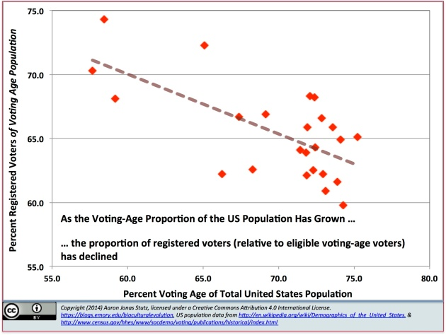 As the voting-age population has increased as a percentage of the total US population, the participation of eligible voters has actually declined. It is unlikely to be coincidence that as voter participation has declined, economic inequality has increased and stagnating economic opportunity has become the norm for lower-income adults has